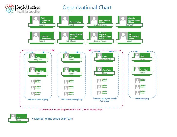 Polk United Org. Chart